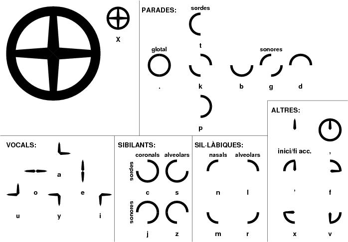 Components del sistema d'escriptura per a lojban